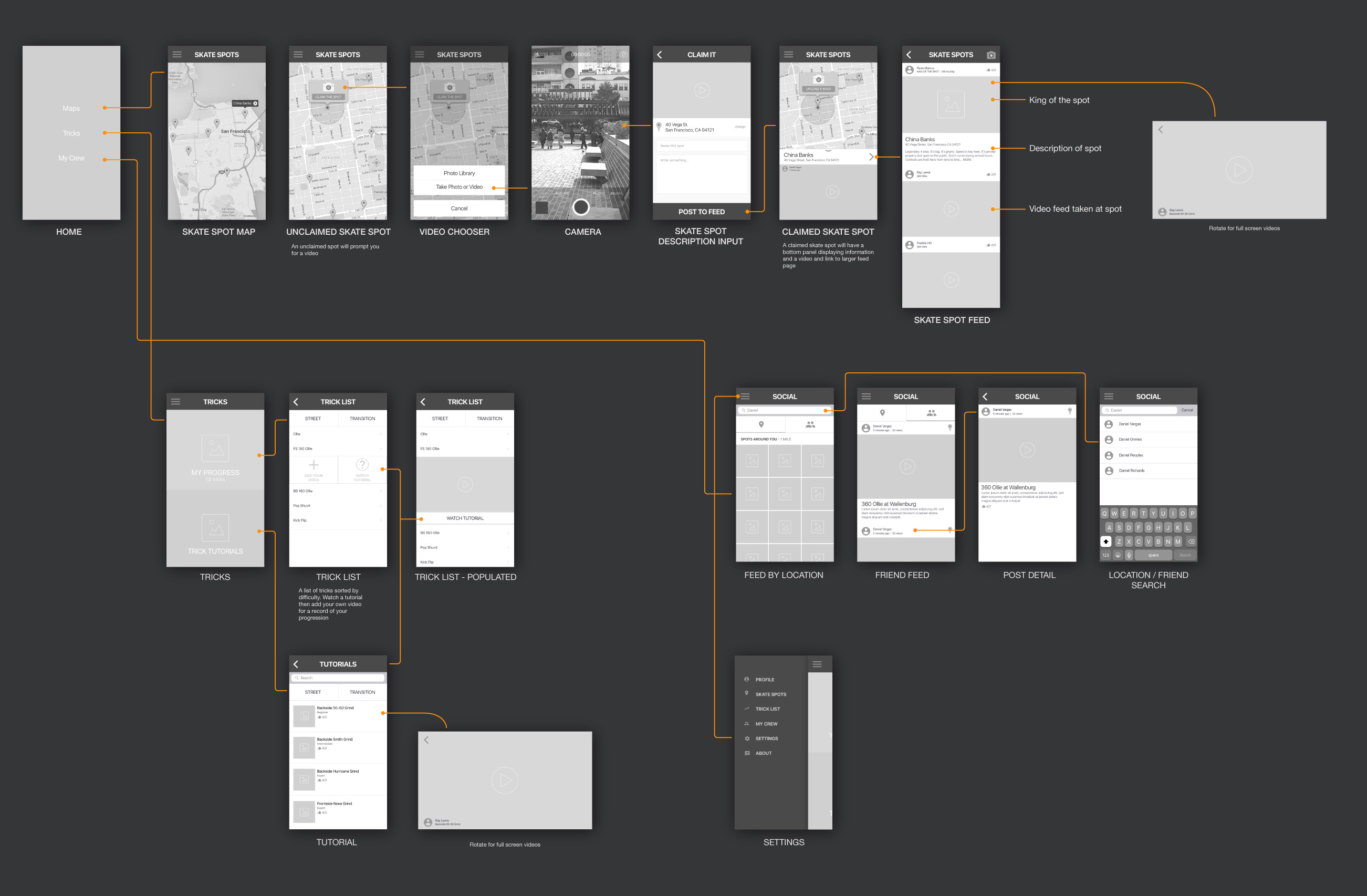site_and_userflow